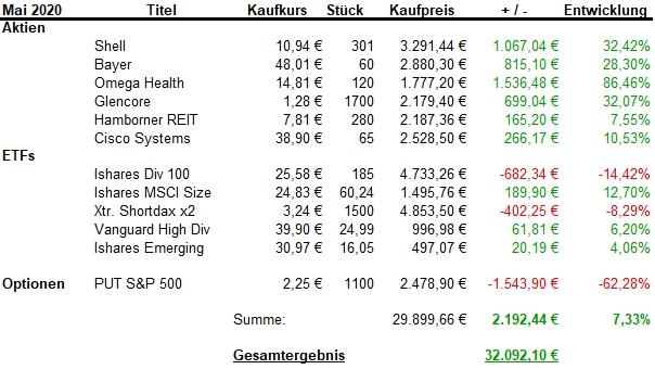 Aktiendepot Sparhörnchen. Aktien, ETFs, Optionen. Per Ende Mai 2020