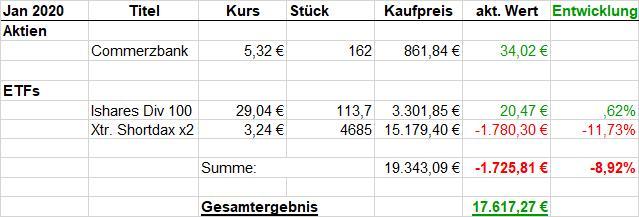 Jan 2020Titel Aktien Commerzbank  ETFs Ishares Div 100 Xtr. Shortdax x2