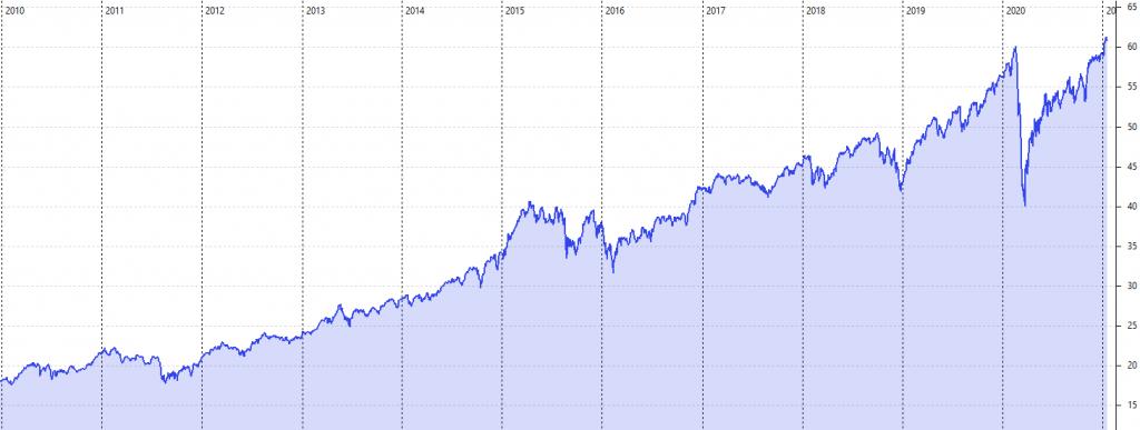 Diagramm über die MSCI World Aktienindex Kursentwicklung 2010-2021.